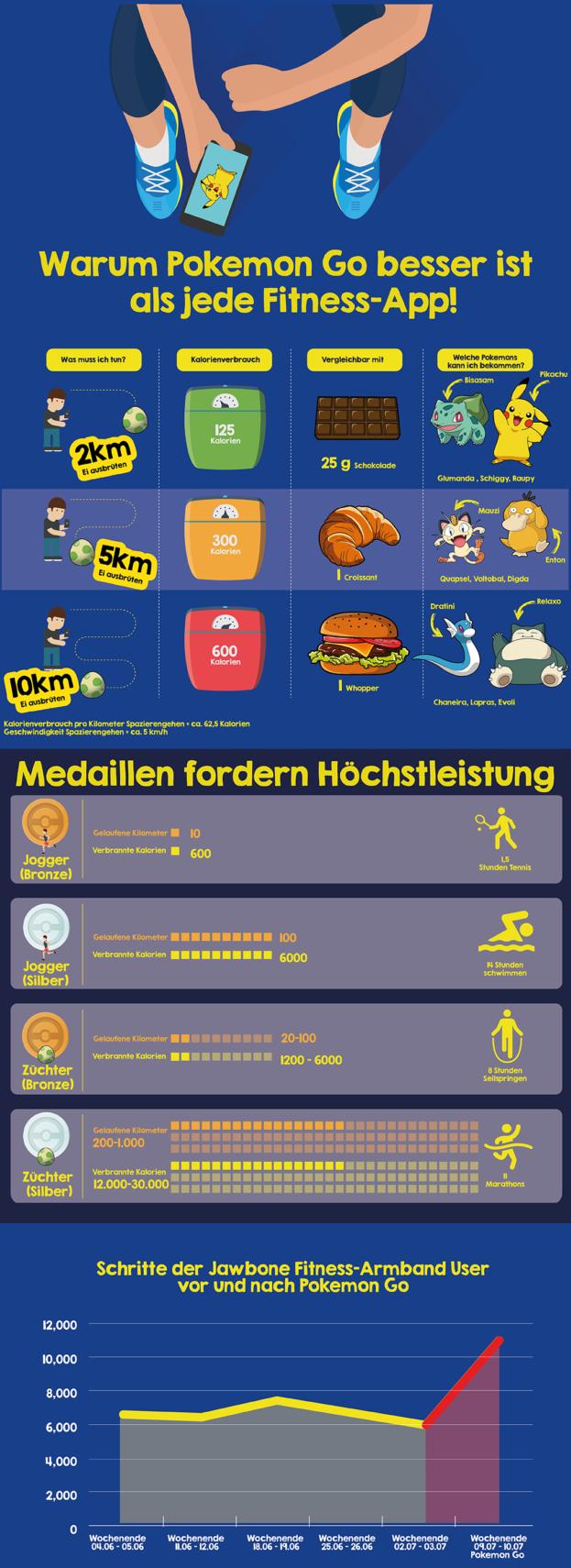 Pokémon Go Infografik von meinbauch.net