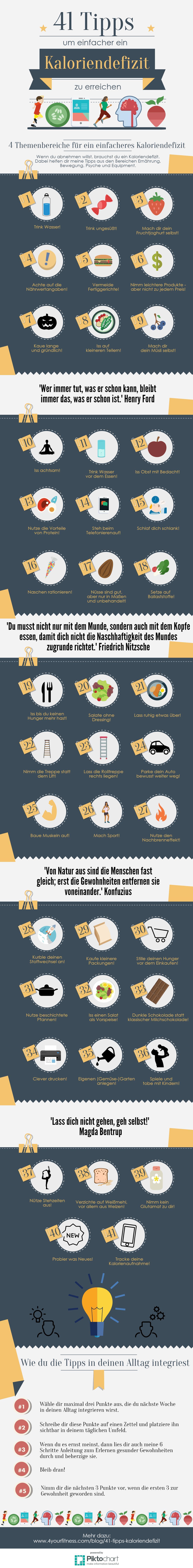 Die Infografik zur ultimativen Liste mit 41 Tipps, die dir dabei helfen, leichter ein Kaloriendefizit zu erreichen.