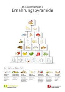 Die österreichische Ernährungspyramide (Quelle: Bundesministerium für Gesundheit)