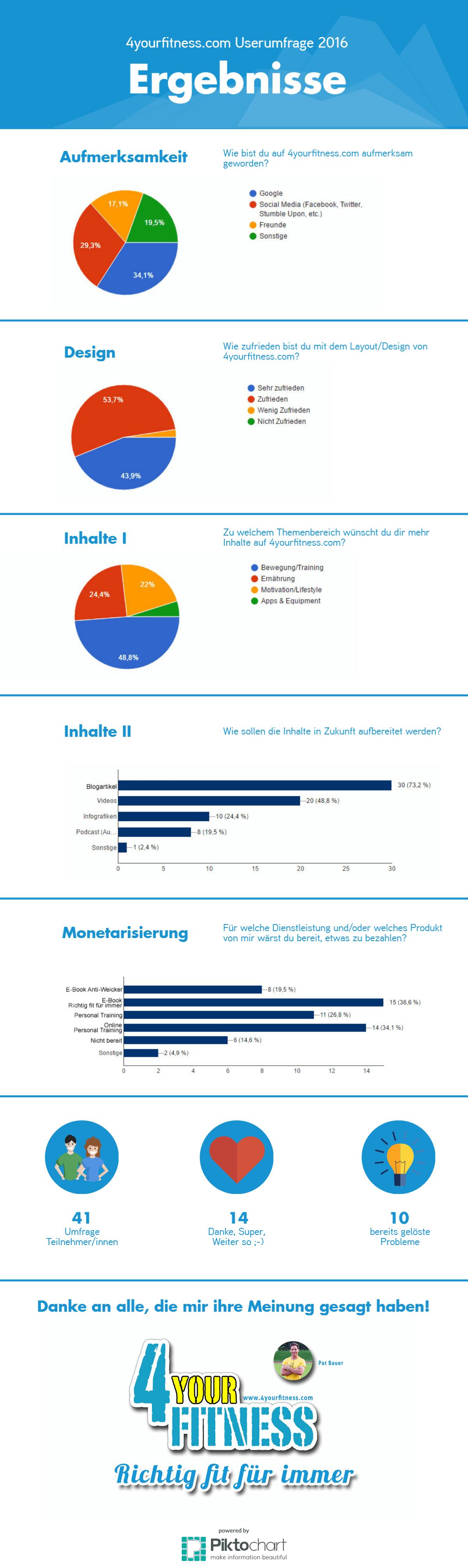 Userumfrage - die Zusammenfassung der Ergebnisse